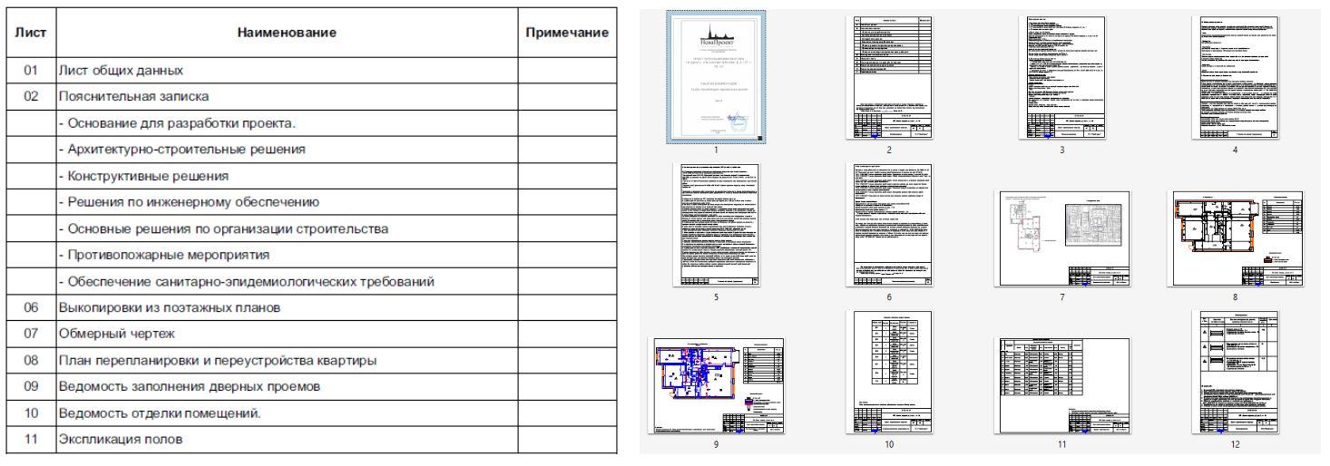 Состав проекта перепланировки