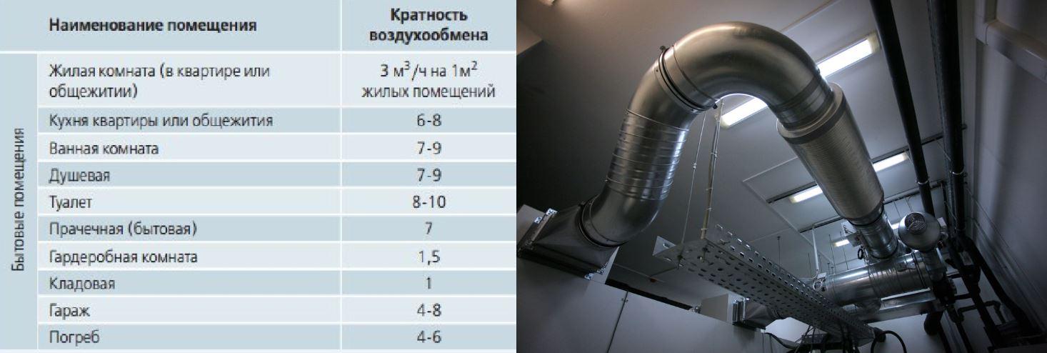 расчетные таблицы воздухообмена