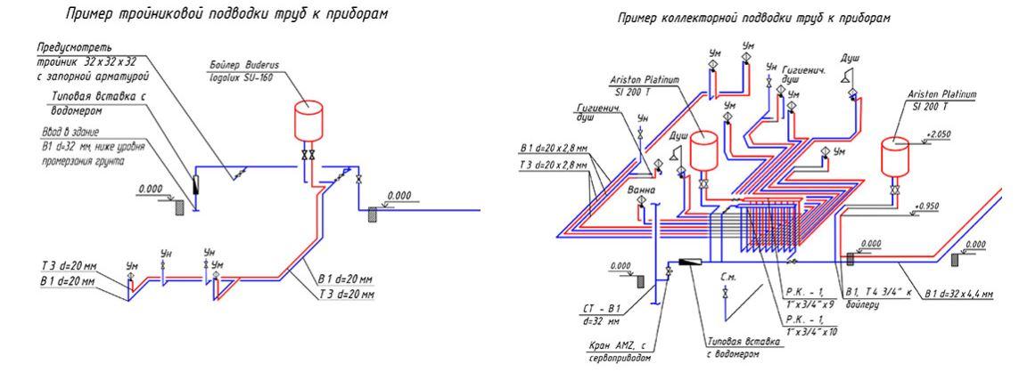 Типы подводок труб
