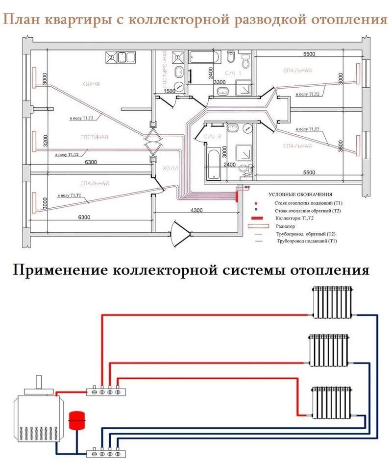 Применение коллекторной системы отопления
