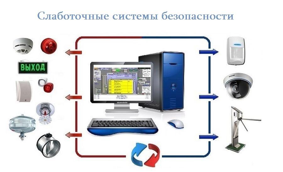 Слаботочные системы безопасности